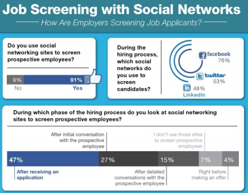 job screening with social media