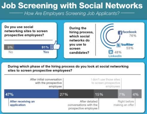job screening with social media